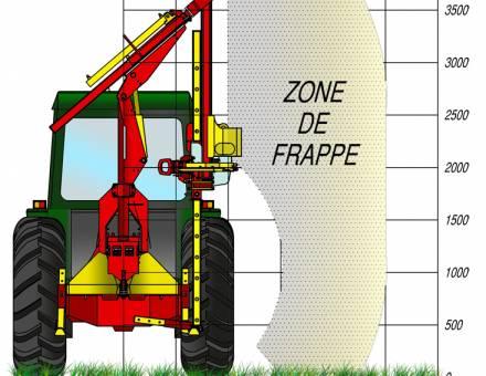 TURBOFRAP 200 : Zone de frappe